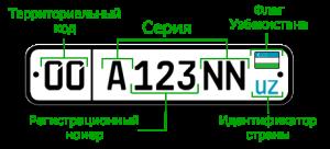 Узбек авто номер с описанием